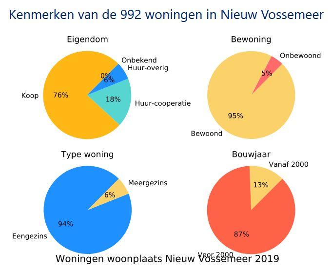 Nieuw-Vossemeer 992 woniingen